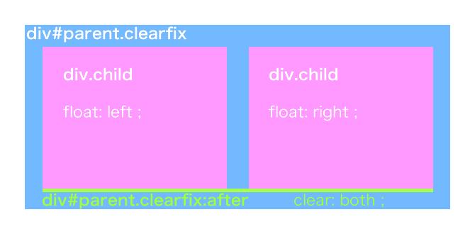 floatレイアウトに必須の「clearfix」について