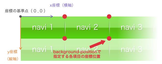 サイトの読み込み高速化に効果的「CSSスプライト」