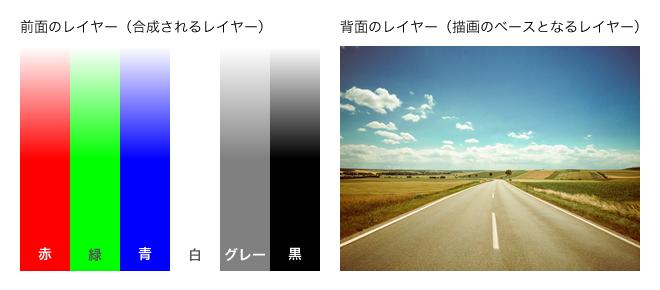 Photoshopで登場するレイヤー描画モードの種類について