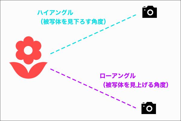 構図とアングルで決める写真のテーマ(配置とアングル編)