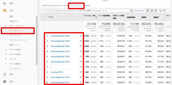 【ウェブマーケティング虎の巻】vol.7 アクセス解析で人気コンテンツの傾向を調べる