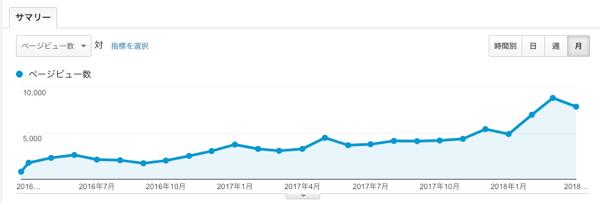 【月間1万PV達成】自社サイト運用についての考察いろいろ