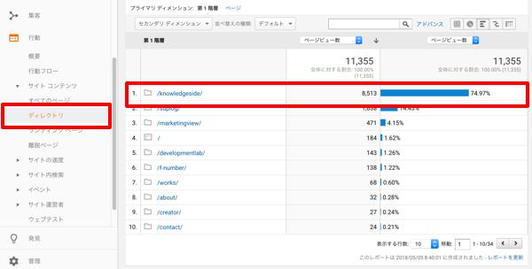 【ウェブマーケティング虎の巻】vol.9 サイトの解析・分析結果から集客できる記事を作成する