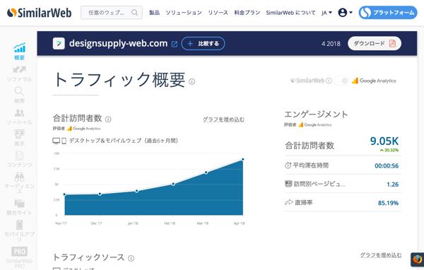 SimilarWebを使った競合サイトの分析(導入・準備編)