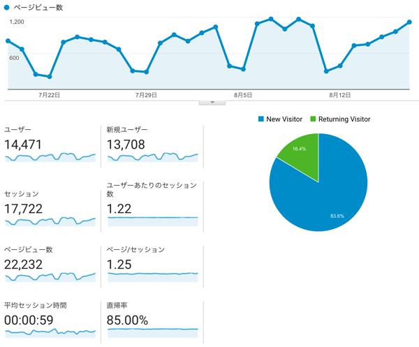【月間2万PV達成】自社サイト運用についての考察いろいろ