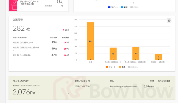 アクセスしている企業を調べられるマーケティングツール「BowNow」を導入してみました