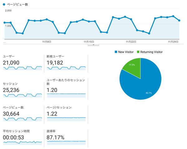 【月間3万PV達成】自社サイト運用についての考察いろいろ