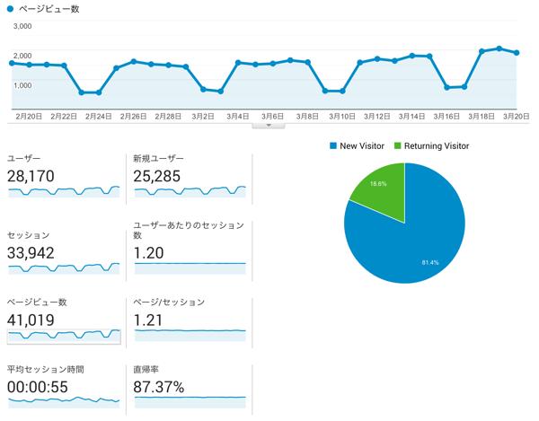 【月間4万PV達成】自社サイト運用についての考察いろいろ