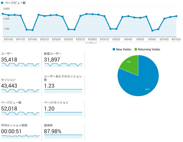 【月間5万PV達成】自社サイト運用についての考察いろいろ