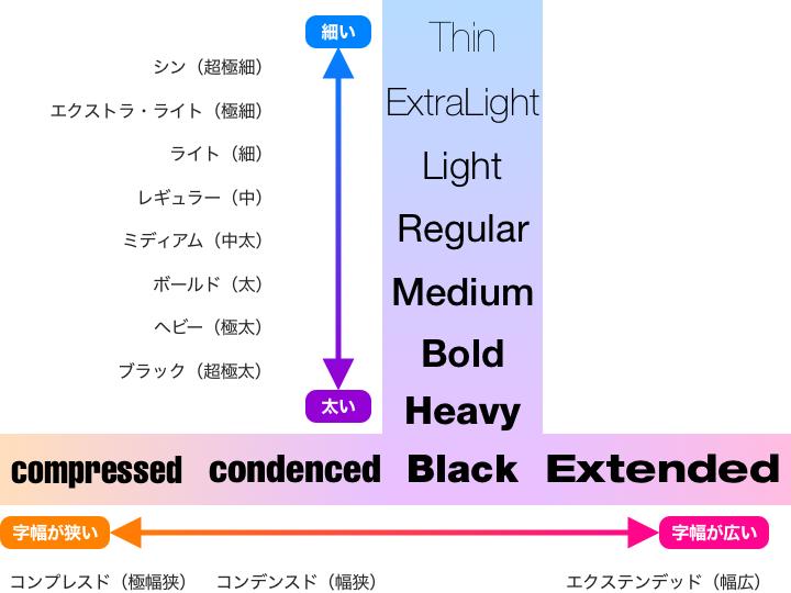 欧文タイポグラフィについて学んでみる【フォントファミリー】