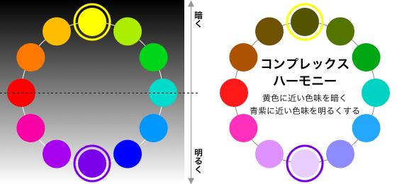 ナチュラルハーモニー・コンプレックスハーモニー配色を比べてみる